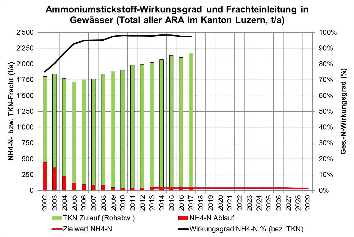 Wirkungsgradfrachteinleitung Kanton Luzern